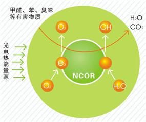 纳米光触媒技术